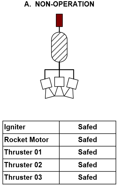 Non-Operation to Ordnance Initiation – to arm and launch