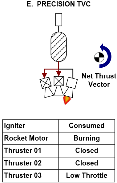Precision Thrust Vector Control – to precisely steer to the target