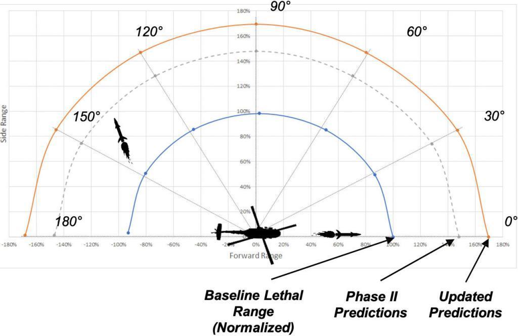 Lethal Range Flight Modeling