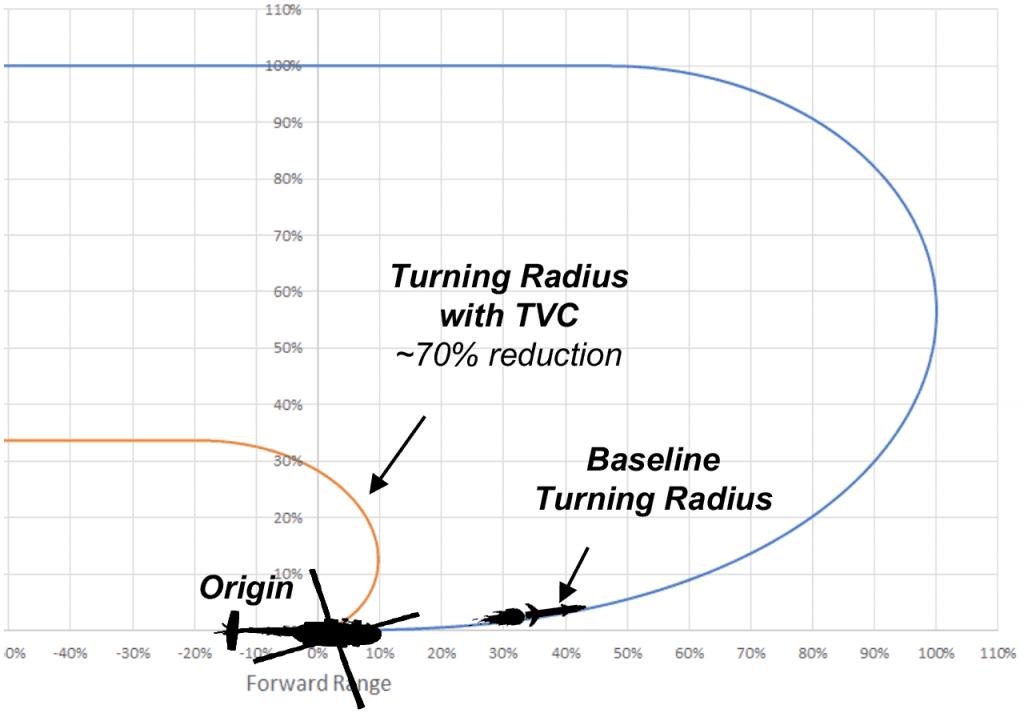 Turning Radius Flight Modeling